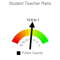 Student : Teacher Ratio - Fulton County