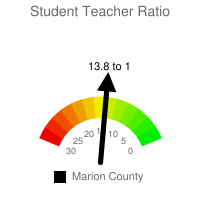 Student : Teacher Ratio - Marion County