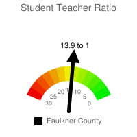 Student : Teacher Ratio - Faulkner County