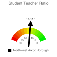 Student : Teacher Ratio - Northwest Arctic Borough