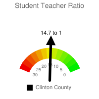 Student : Teacher Ratio - Clinton County