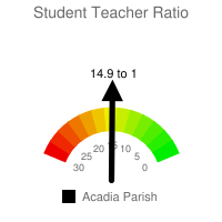 Student : Teacher Ratio - Acadia Parish