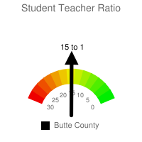 Student : Teacher Ratio - Butte County
