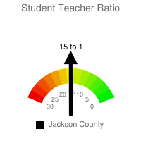 Student : Teacher Ratio - Jackson County