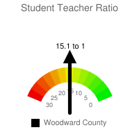 Student : Teacher Ratio - Woodward County