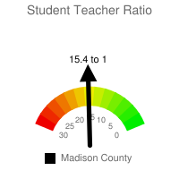 Student : Teacher Ratio - Madison County