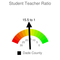 Student : Teacher Ratio - Dade County