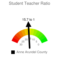 Student : Teacher Ratio - Anne Arundel County