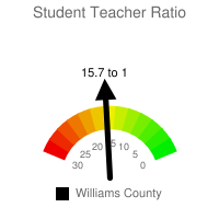 Student : Teacher Ratio - Williams County