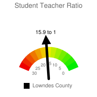 Student : Teacher Ratio - Lowndes County