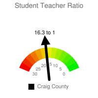 Student : Teacher Ratio - Craig County