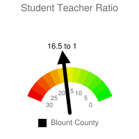 Student : Teacher Ratio - Blount County