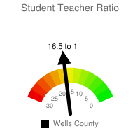 Student : Teacher Ratio - Wells County