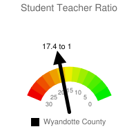 Student : Teacher Ratio - Wyandotte County