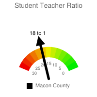 Student : Teacher Ratio - Macon County
