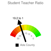 Student : Teacher Ratio - Ada County