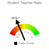 Student : Teacher Ratio - Clark County
