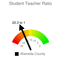 Student : Teacher Ratio - Alameda County