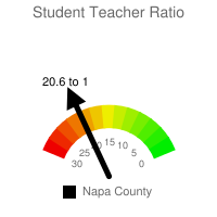 Student : Teacher Ratio - Napa County
