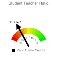 Student : Teacher Ratio - Pend Oreille County