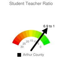Student : Teacher Ratio - Arthur County