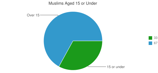 Muslims Aged 15 or Under