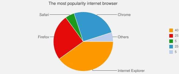The most popularity internet browser