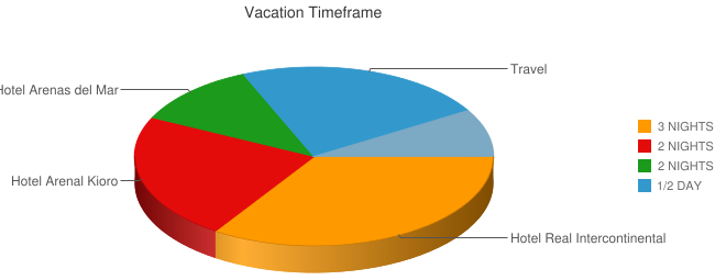Vacation Timeframe