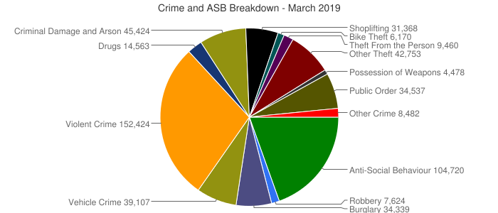 Crime and ASB Breakdown - March 2019