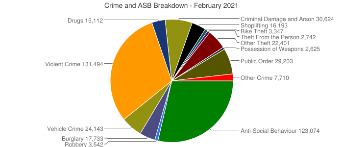 Crime and ASB Breakdown - February 2021