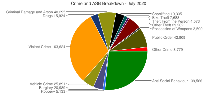 Crime and ASB Breakdown - July 2020