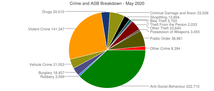 Crime and ASB Breakdown - May 2020