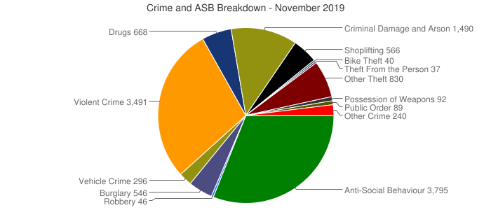 Crime and ASB Breakdown - November 2019