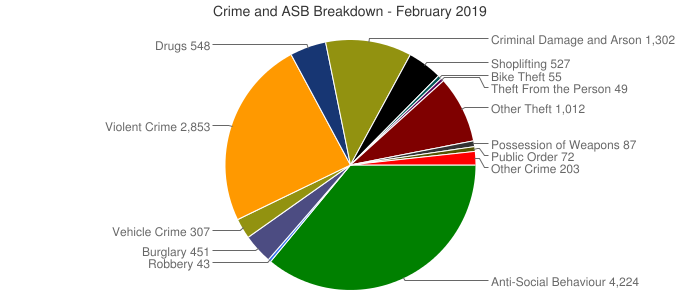 Crime and ASB Breakdown - February 2019