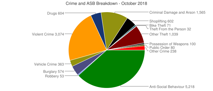 Crime and ASB Breakdown - October 2018