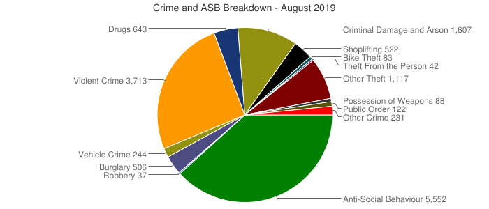 Crime and ASB Breakdown - August 2019