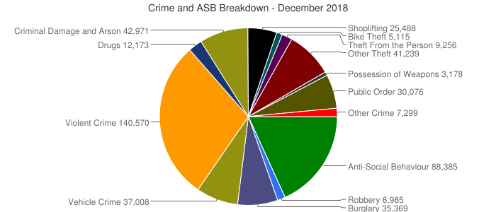 Crime and ASB Breakdown - December 2018