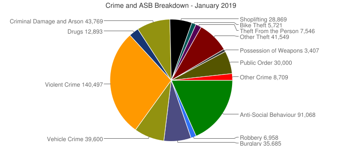 Crime and ASB Breakdown - January 2019