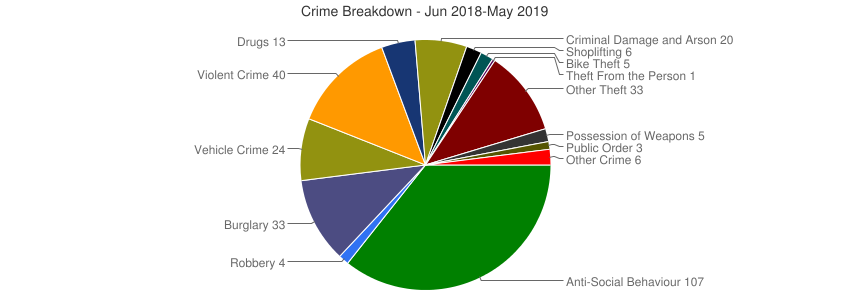 Crime Breakdown (Dec 2010-May 2019)