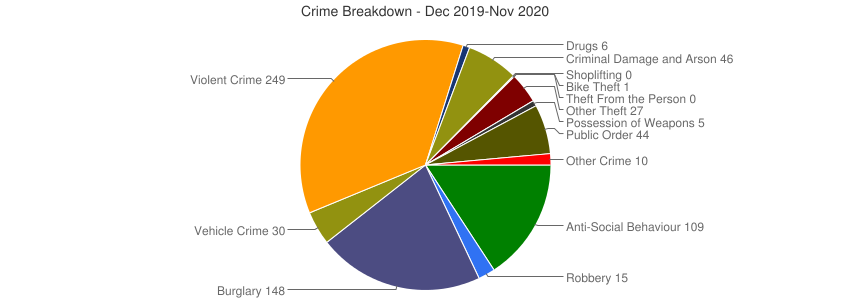 Crime Breakdown (Dec 2010-Nov 2020)