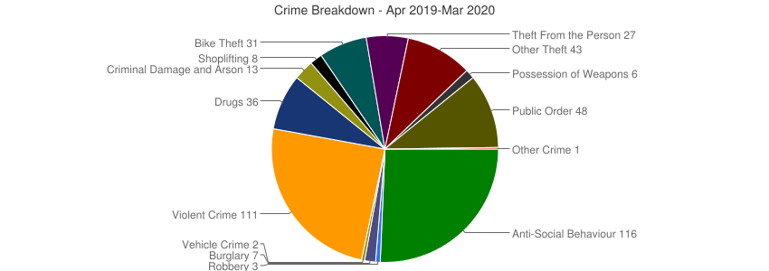 Crime Breakdown (Dec 2010-Mar 2020)