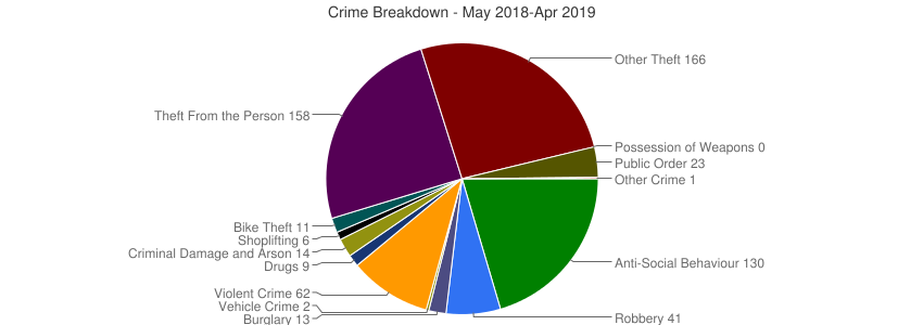 Crime Breakdown (Dec 2010-Apr 2019)
