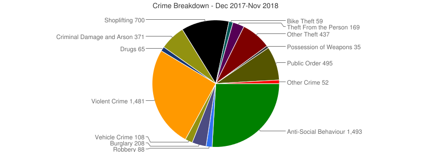 Crime Breakdown (Dec 2010-Nov 2018)