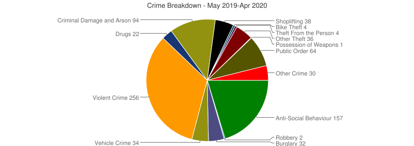 Crime Breakdown (Dec 2010-Apr 2020)