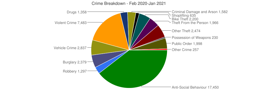 Crime Breakdown (Dec 2010-Jan 2021)