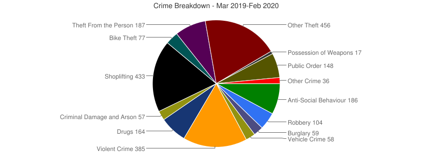 Crime Breakdown (Dec 2010-Feb 2020)