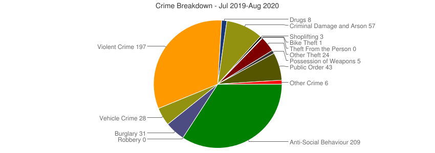 Crime Breakdown (Dec 2010-Aug 2020)