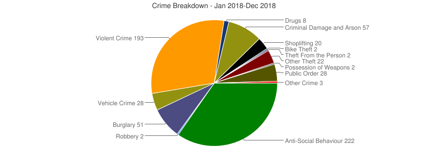Crime Breakdown (Dec 2010-Dec 2018)