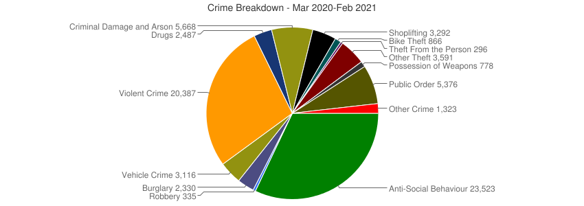 Crime Breakdown (Dec 2010-Feb 2021)