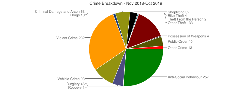 Crime Breakdown (Dec 2010-Oct 2019)